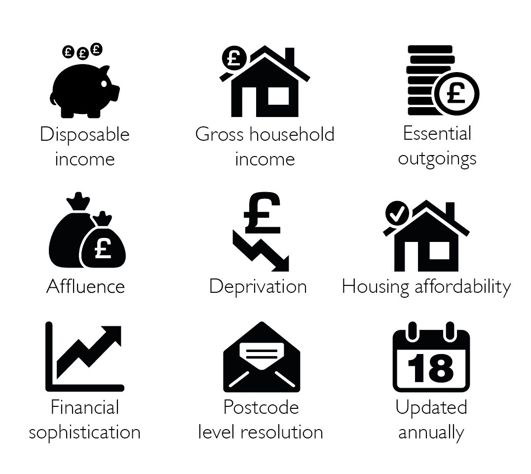 Income, outgoings, affluence, deprivation, housing affordability, financial sophistication, postcode level resolution, annually updated.