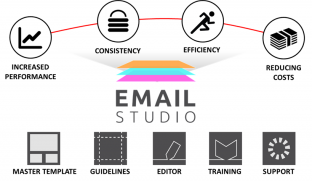 CACI Email Studio tools and benefits diagram
